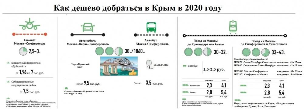 Как дешево добраться в Крым в 2020 году