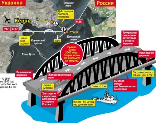 новый мост через Керченский пролив
