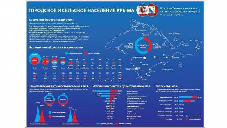 Итоги переписи населения Крыма в 2014 году
